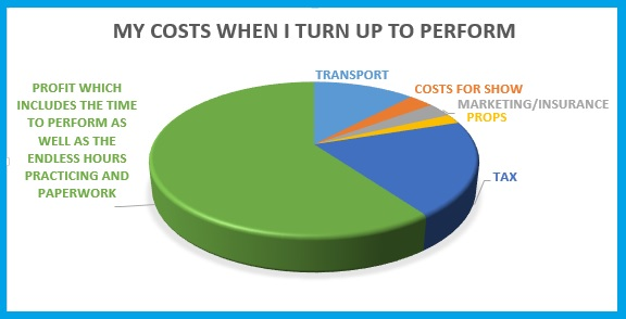 COSTS TO PERFORM